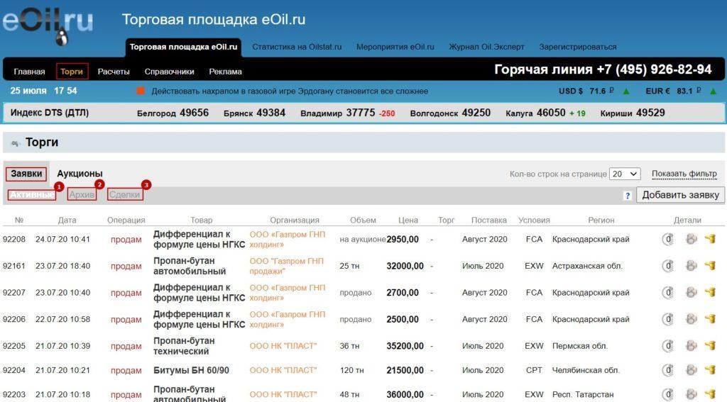 Функционал ЭТП Eoil.ru